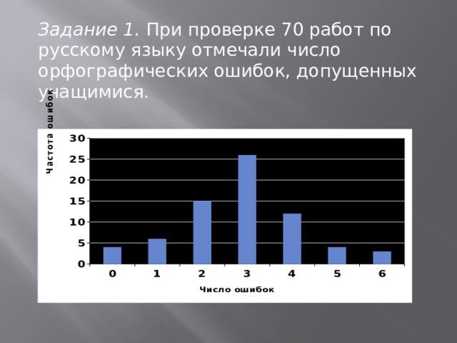 Задание 1. При проверке 70 работ по русскому языку отмечали число орфографических ошибок, допущенных учащимися.