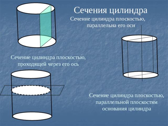 Сечения цилиндра Сечение цилиндра плоскостью, параллельна его оси  Сечение цилиндра плоскостью, проходящей через его ось   Сечение цилиндра плоскостью, параллельной плоскостям основания цилиндра
