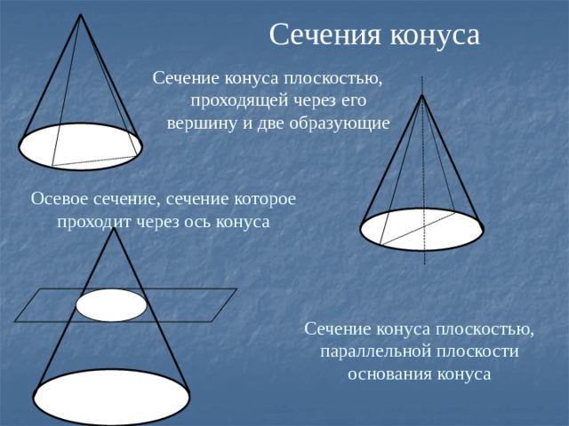 Сечения конуса Сечение конуса плоскостью, проходящей через его вершину и две образующие Осевое сечение, сечение которое проходит через ось конуса Сечение конуса плоскостью, параллельной плоскости основания конуса