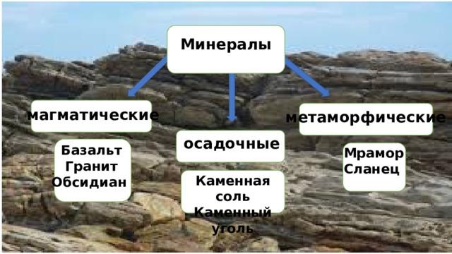 Минералы магматические метаморфические осадочные Базальт Гранит Обсидиан Мрамор Сланец Каменная соль Каменный уголь