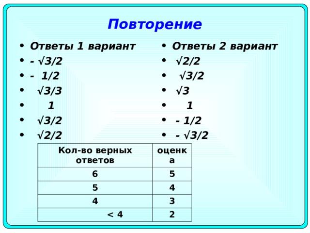 Повторение Ответы 1 вариант - √ 3/2 - 1/2 √ 3/3  1 √ 3/2 √ 2/2 Ответы 2 вариант √ 2/2 √ 3/2 √ 3  1  - 1/2  - √3/2  Кол - во верных ответов 6 оценка 5 5 4 4      4 3 2