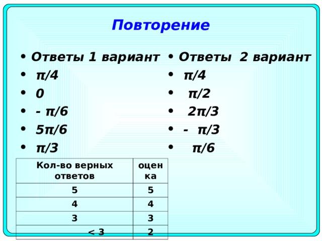 Повторение Ответы 1 вариант  π/4  0  - π/ 6   5 π/ 6   π/ 3    Ответы  2 вариант  π/4  π/ 2   2 π/ 3   - π/ 3   π/ 6   Кол - во верных ответов 5 оценка 4 5 4 3       3 3 2