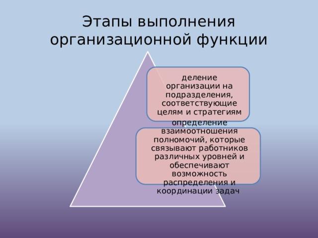 Этапы выполнения организационной функции деление организации на подразделения, соответствующие целям и стратегиям определение взаимоотношения полномочий, которые связывают работников различных уровней и обеспечивают возможность распределения и координации задач