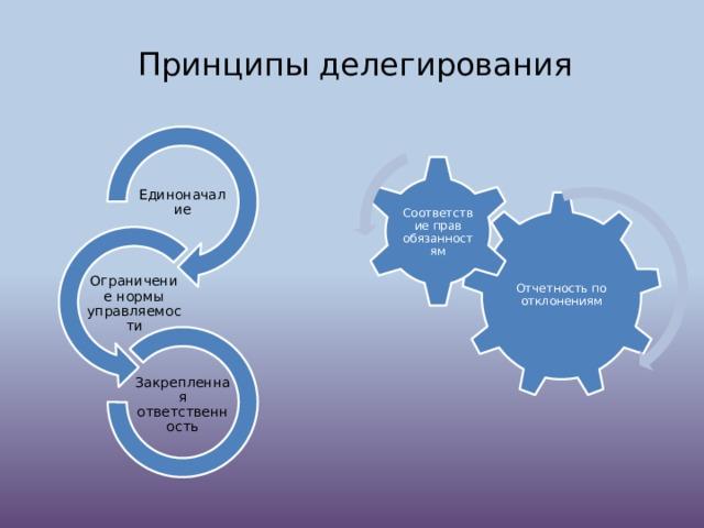 Принципы делегирования Соответствие прав обязанностям Единоначалие Отчетность по отклонениям Ограничение нормы управляемости Закрепленная ответственность