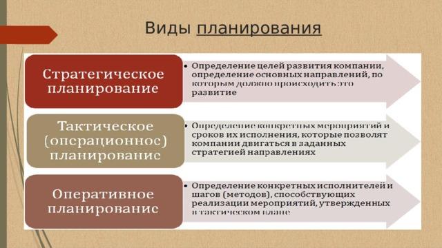 Виды планирования