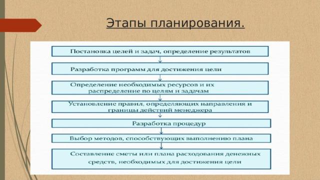 Этапы планирования.