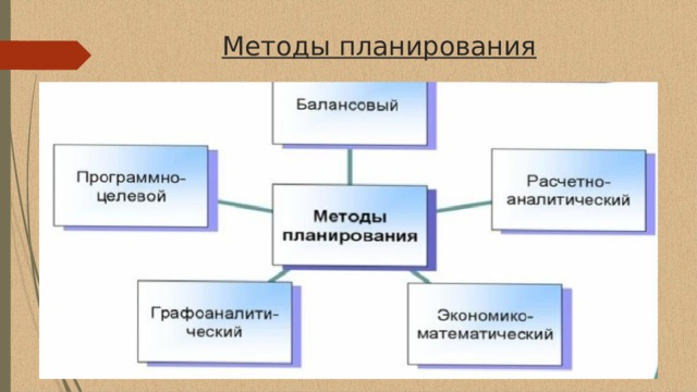 Методы планирования