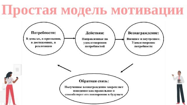 Простая модель мотивации