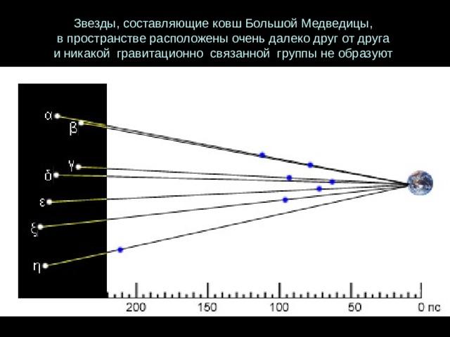 Звезды, составляющие ковш Большой Медведицы, в пространстве расположены очень далеко друг от друга и никакой гравитационно связанной группы не образуют