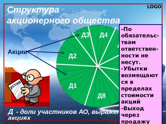 Структура  акционерного общества -По обязательс-твам ответствен-ности не несут. -Убытки возмещаются в пределах стоимости акций -Выход через продажу акций. Д3 Д4 Д5 Акции Д2 Д6 Д7 Д1 Д8 Д   - доли участников АО, выраженные в акциях