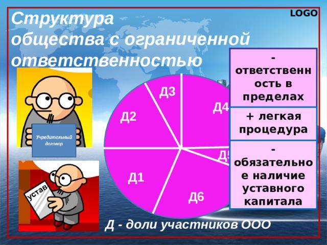 Структура  общества с ограниченной ответственностью -ответственность в пределах доли, при выходе доля возвращается Д3 Д4 Д2 + легкая процедура выхода - обязательное наличие уставного капитала Д5 Д1 Д6 Д - доли участников ООО