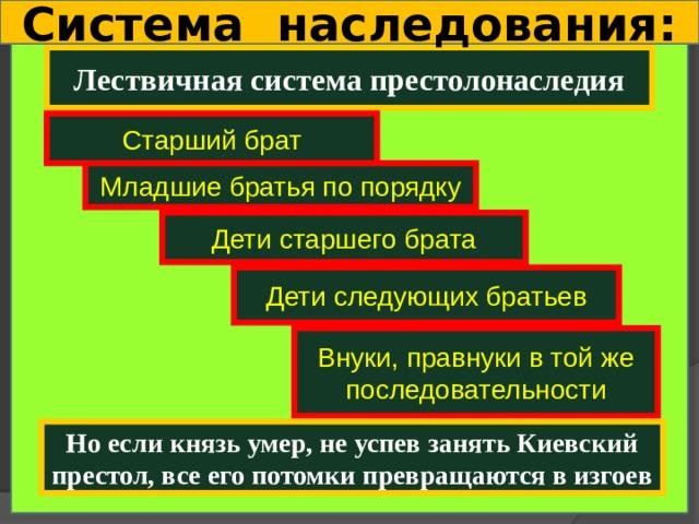 Система наследования: Лествичная система престолонаследия Старший брат Младшие братья по порядку Дети старшего брата Дети следующих братьев Внуки, правнуки в той же последовательности Но если князь умер, не успев занять Киевский престол, все его потомки превращаются в изгоев