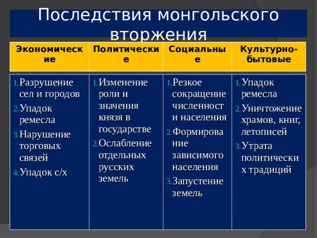 Последствия монгольского вторжения Экономические Политические Социальные Культурно-бытовые