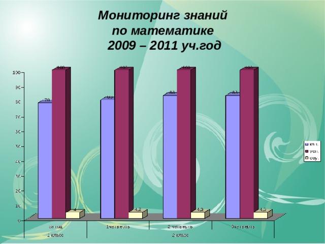 Мониторинг знаний  по математике  2009 – 2011 уч.год