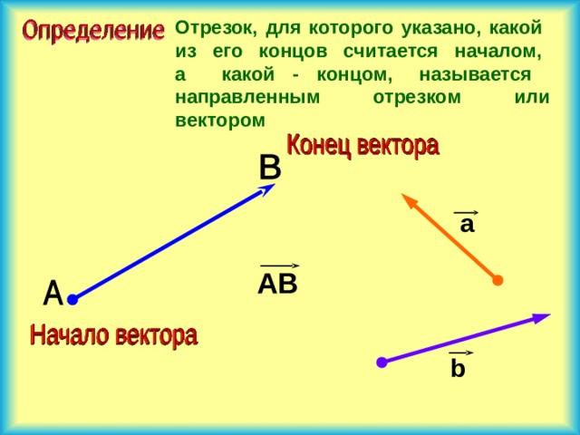 Отрезок, для которого указано, какой из его концов считается началом,  а какой - концом, называется направленным отрезком или вектором а АВ b