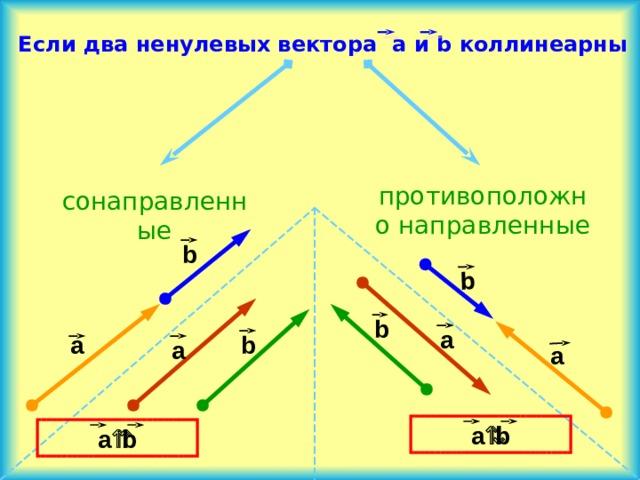 b  Если два ненулевых вектора a и b коллинеарны противоположно направленные сонаправленные b b a b a a a  a  b a  b