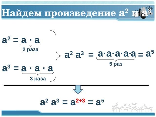 Найдем произведение a 2 и a 3 a 2 = a · a 2 раза a 5 a· a a· a· a· = a 2 a 3 = 5 раз a 3 = a · a · a 3 раза 2+3 a 2 a 3 = a 2+3 = a 5