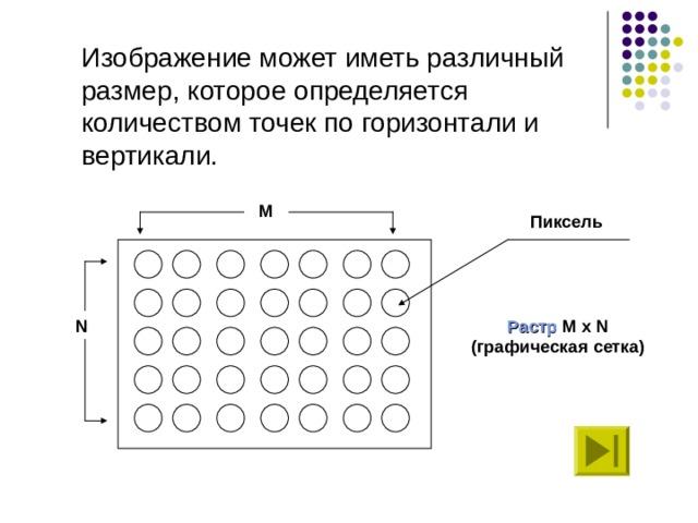 Изображение может иметь различный размер, которое определяется количеством точек по горизонтали и вертикали. М Пиксель N Растр  M x N  (графическая сетка)
