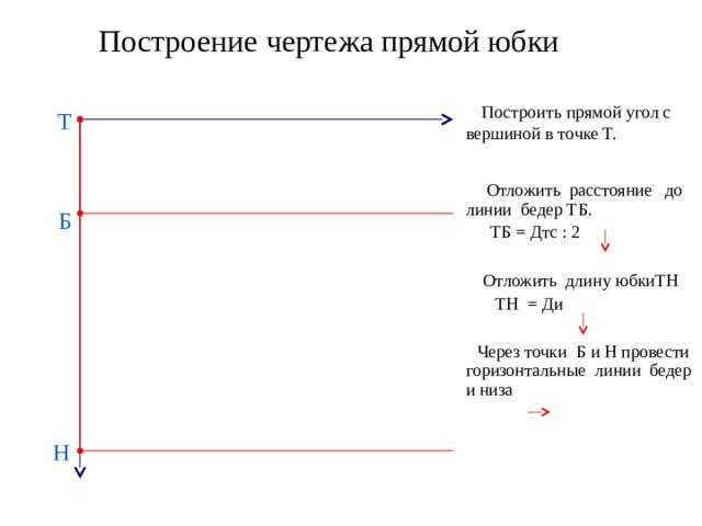 Построение чертежа прямой юбки  Построить прямой угол с вершиной в точке Т. Т  Отложить расстояние до линии бедер ТБ.  ТБ = Дтс : 2  Отложить длину юбкиТН  ТН = Ди  Через точки Б и Н провести горизонтальные линии бедер и низа Б Н