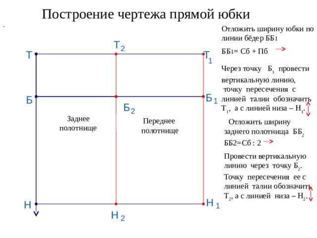 Построение чертежа прямой юбки . Отложить ширину юбки по линии бёдер ББ 1  ББ 1 = Сб + Пб Т 2 Т Т 1 Через точку Б 1 провести вертикальную линию,  точку пересечения с линией талии обозначить Т 1 , а с линией низа – Н 1 . Б Б 1 Б 2 Заднее полотнище Переднее  Отложить ширину заднего полотнища ББ 2 ББ2=Сб : 2  полотнище Провести вертикальную линию через точку Б 2 . Точку пересечения ее с линией талии обозначить Т 2 , а с линией низа – Н 2 . Н Н 1 Н 2