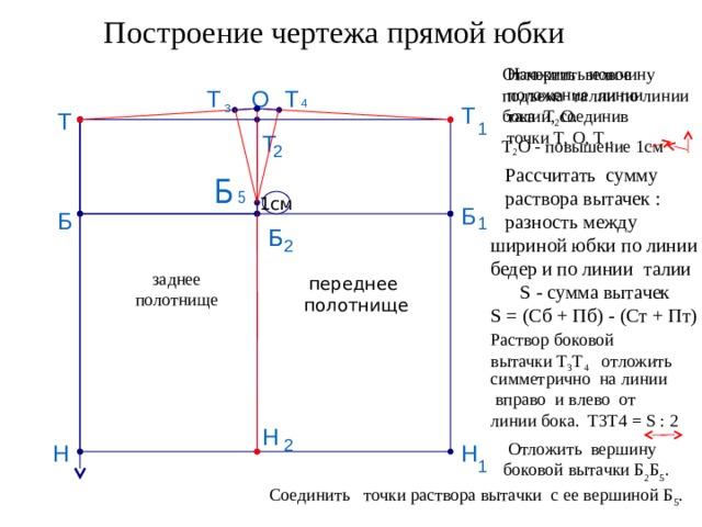 Построение чертежа прямой юбки Начертить новое положение линии Отложить величину подъема талии по линии бока Т 2 О. талии, соединив Т 2 О - повышение 1см точки Т, О, Т 1 . Т О Т 4 3 Т Т 1 Т 2  Рассчитать сумму  раствора вытачек :  разность между шириной юбки по линии бедер и по линии талии  S - сумма вытачек S = (Сб + Пб) - (Ст + Пт) Б 5 1см Б Б 1 Б Б 2 заднее полотнище переднее полотнище Раствор боковой вытачки Т 3 Т 4 отложить симметрично на линии  вправо и влево от линии бока. Т3Т4 = S : 2 Н 2  Отложить вершину боковой вытачки Б 2 Б 5 . Н Н 1 Соединить точки раствора вытачки с ее вершиной Б 5 .