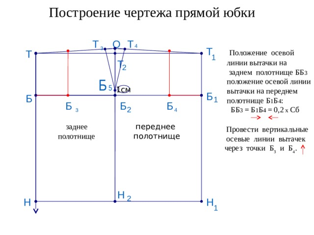 Построение чертежа прямой юбки О Т Т 4 Т 3  Положение осевой линии вытачки на  заднем полотнище ББ 3 положение осевой линии вытачки на переднем полотнище Б 1 Б 4 :  ББ 3 = Б 1 Б 4 = 0,2 х Сб Т 1 Т 2 Б 5 1см Б Б 1 Б Б Б 2 3 4 переднее заднее полотнище полотнище  Провести вертикальные  осевые линии вытачек через точки Б 3 и Б 4 . Н 2 Н Н 1