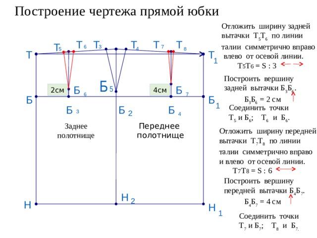 Построение чертежа прямой юбки Отложить ширину задней вытачки Т 5 Т 6 по линии талии симметрично вправо  влево от осевой линии.  Т 5 Т 6 = S : 3 Т Т Т Т Т Т 3 6 7 5 8 4 Т Т 1 Построить вершину задней вытачки Б 3 Б 6 .  Б 3 Б 6 = 2 см Б 5 Б Б 4см 2см 7 6 Б Б 1 Соединить точки Т 5 и Б 6 ; Т 6 и Б 6 . Б Б Б 2 3 4 Переднее Заднее  полотнище полотнище Отложить ширину передней вытачки Т 7 Т 8 по линии талии симметрично вправо и влево от осевой линии.  Т 7 Т 8 = S : 6 Построить вершину передней вытачки Б 4 Б 7 .  Б 4 Б 7 = 4 см Н 2 Н Н 1 Соединить точки Т 7 и Б 7 ; Т 8 и Б 7.