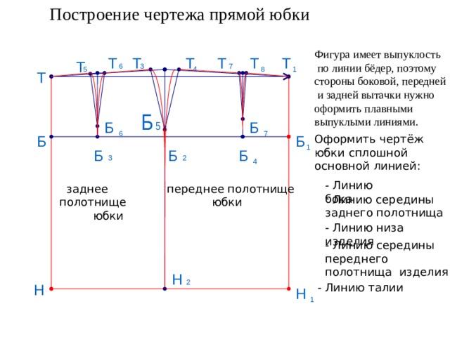 Построение чертежа прямой юбки Фигура имеет выпуклость  по линии бёдер, поэтому стороны боковой, передней  и задней вытачки нужно оформить плавными выпуклыми линиями. Т Т Т Т Т Т Т 3 7 6 4 5 8 1 Т Б 5 Б Б 6 7 Б Б Оформить чертёж юбки сплошной основной линией: 1 Б Б Б 3 2 4 - Линию бока  заднее полотнище  переднее полотнище юбки юбки  Линию середины заднего полотнища - Линию низа изделия - Линию середины переднего полотнища изделия Н 2 Н - Линию талии Н 1