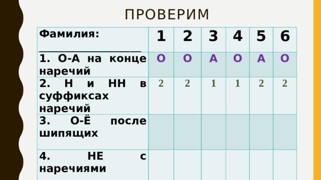 Проверим Фамилия: ___________________ 1 1. О-А на конце наречий 2 О 2. Н и НН в суффиксах наречий 3 О 2 3. О-Ё после шипящих 4 2 А  4. НЕ с наречиями 1 5 О 5.Дефис в наречиях  А 6 1  О 2 2