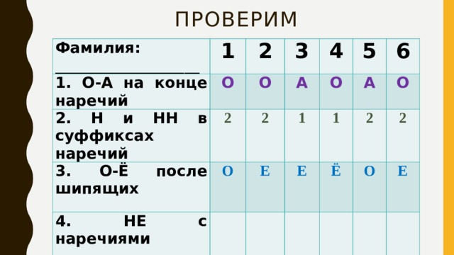Проверим Фамилия: ___________________ 1 1. О-А на конце наречий 2. Н и НН в суффиксах наречий 2 О 3 2 О 3. О-Ё после шипящих 2 4 А  4. НЕ с наречиями О О 1 5 Е  5.Дефис в наречиях 1 А 6 Е  2 О Ё 2 О Е