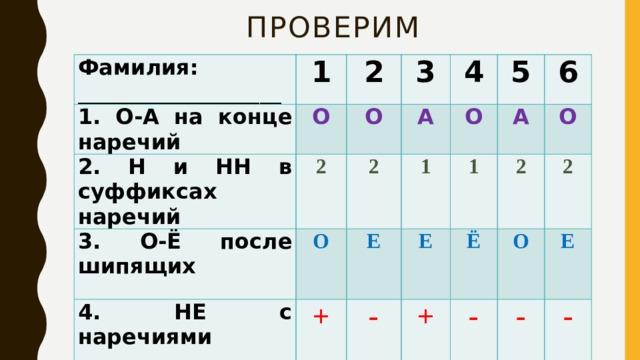 Проверим Фамилия: ___________________ 1 1. О-А на конце наречий 2. Н и НН в суффиксах наречий 2 О 3 2 О 3. О-Ё после шипящих 2 А 4 О 4. НЕ с наречиями  О 5 1 Е + 5.Дефис в наречиях  А 1 6 -  Е О 2 Ё + 2 О - Е - -