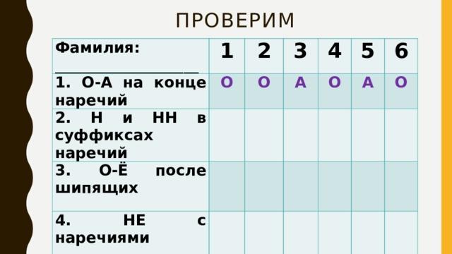 Проверим Фамилия: ___________________ 1 1. О-А на конце наречий 2 2. Н и НН в суффиксах наречий О О 3 3. О-Ё после шипящих А 4  4. НЕ с наречиями О 5  5.Дефис в наречиях 6 А  О