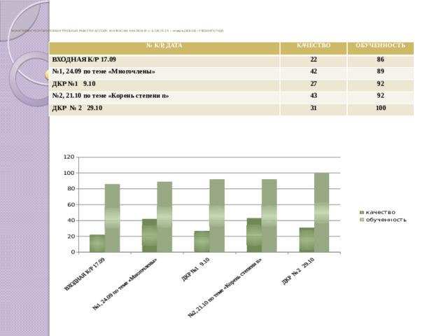 МОНИТОРИНГ РЕЗУЛЬТАТОВ КОНТРОЛЬНЫХ РАБОТ ПО АЛГЕБРЕ И НАЧАЛАМ АНАЛИЗА В 11 КЛАССЕ ЗА 1 четверть 2020-2021 УЧЕБНОГО ГОДА   № К/Р, ДАТА КАЧЕСТВО ВХОДНАЯ К/Р 17.09 ОБУЧЕННОСТЬ 22 № 1, 24.09 по теме «Многочлены» 86 42 ДКР №1 9.10 № 2, 21.10 по теме «Корень степени n» 89 27 92 43 ДКР № 2 29.10 92 31 100