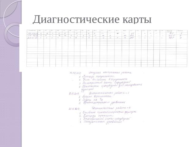 Диагностические карты