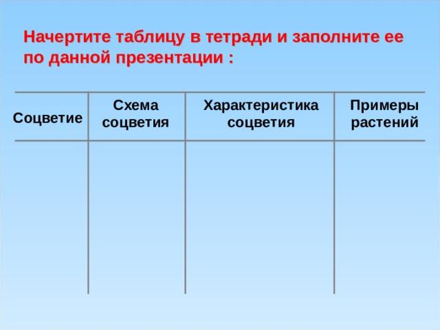 Начертите таблицу в тетради и заполните ее по данной презентации : Схема соцветия Характеристика соцветия Примеры растений Соцветие