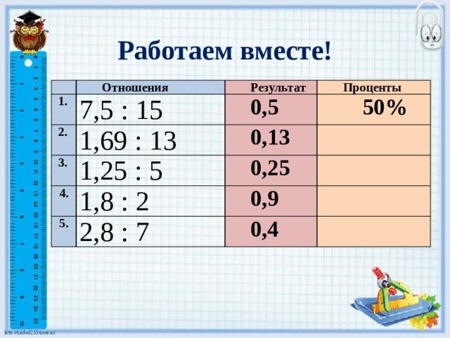 Работаем вместе! Отношения  1. 7,5 : 15  2. Результат 1,69 : 13  3. 0,5 Проценты 50% 1,25 : 5 0,13 4. 0,25 1,8 : 2 5. 2,8 : 7 0,9 0,4