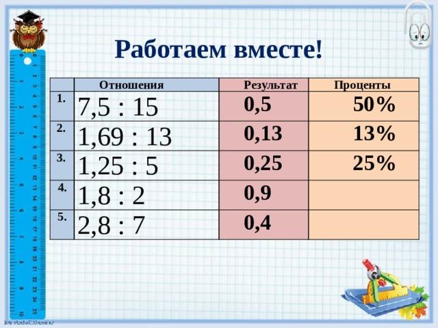 Работаем вместе! Отношения  1. 7,5 : 15  2. Результат 1,69 : 13  3. 0,5 Проценты 50% 1,25 : 5 0,13 4. 13% 0,25 1,8 : 2 5. 25% 2,8 : 7 0,9 0,4