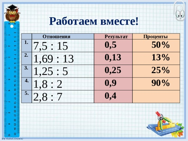 Работаем вместе! Отношения  1. 7,5 : 15  2. Результат  3. Проценты 0,5 1,69 : 13 1,25 : 5 50% 0,13 4. 13% 0,25 1,8 : 2 5. 25% 2,8 : 7 0,9 90% 0,4