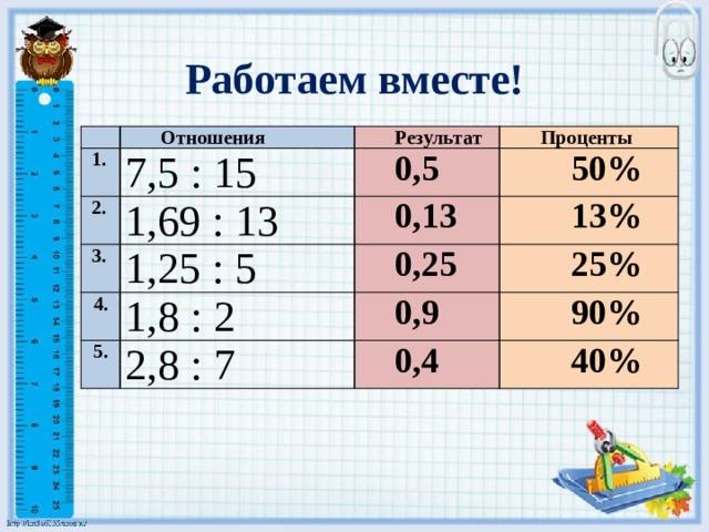 Работаем вместе! Отношения  1. 7,5 : 15  2. Результат  3. Проценты 0,5 1,69 : 13 1,25 : 5 50% 0,13 4. 13% 0,25 1,8 : 2 5. 25% 2,8 : 7 0,9 90% 0,4 40%