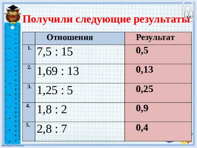 Получили следующие результаты Отношения  1. 7,5 : 15  2. Результат 1,69 : 13 0,5  3. 4. 1,25 : 5 0,13 1,8 : 2 0,25 5. 0,9 2,8 : 7 0,4