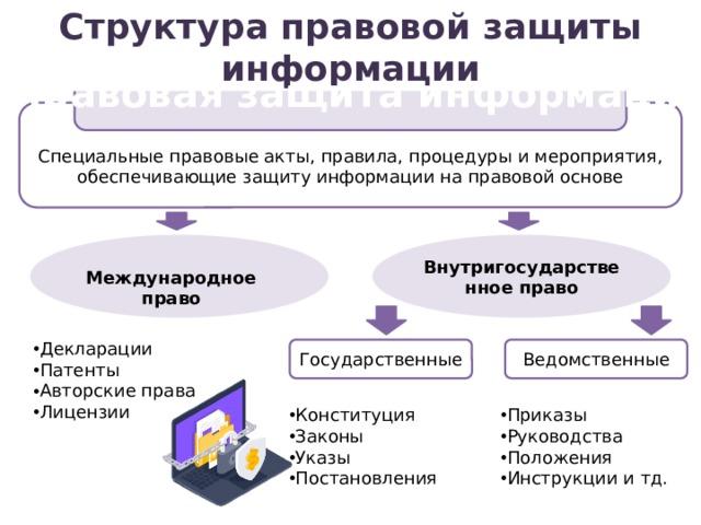 Структура правовой защиты информации Правовая защита информации Специальные правовые акты, правила, процедуры и мероприятия, обеспечивающие защиту информации на правовой основе Внутригосударственное право Международное право Декларации Патенты Авторские права Лицензии Ведомственные Государственные