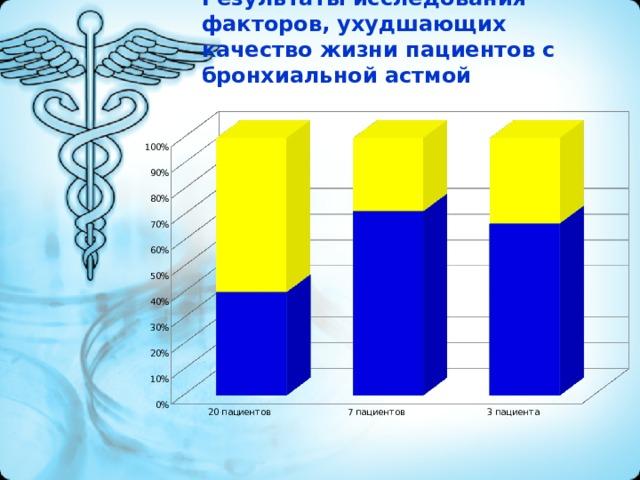 Результаты исследования факторов, ухудшающих качество жизни пациентов с бронхиальной астмой