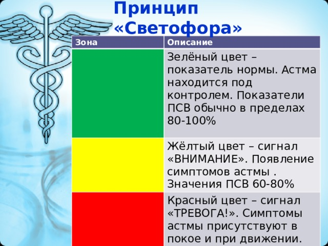 Принцип «Светофора» Зона Описание Зелёный цвет – показатель нормы. Астма находится под контролем. Показатели ПСВ обычно в пределах 80-100% Жёлтый цвет – сигнал «ВНИМАНИЕ». Появление симптомов астмы . Значения ПСВ 60-80% Красный цвет – сигнал «ТРЕВОГА!». Симптомы астмы присутствуют в покое и при движении. Значения ПСВ ниже 60%