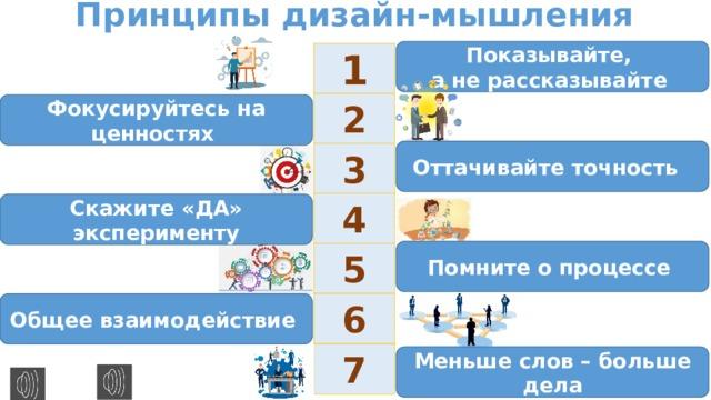 Принципы дизайн-мышления Показывайте, а не рассказывайте 1 2 Фокусируйтесь на ценностях Оттачивайте точность 3 4 Скажите «ДА» эксперименту Помните о процессе 5 6 Общее взаимодействие 7 Меньше слов – больше дела
