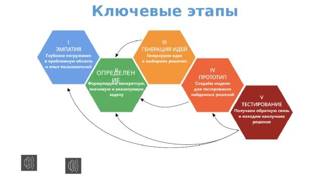 Ключевые этапы ОПРЕДЕЛЕНИЕ