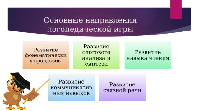 Основные направления логопедической игры Развитие слогового анализа и синтеза Развитие фонематических процессов Развитие навыка чтения Развитие коммуникативных навыков Развитие связной речи