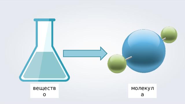вещество молекула