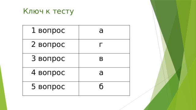 Ключ к тесту  1 вопрос  а  2 вопрос  г  3 вопрос  в  4 вопрос  а  5 вопрос  б