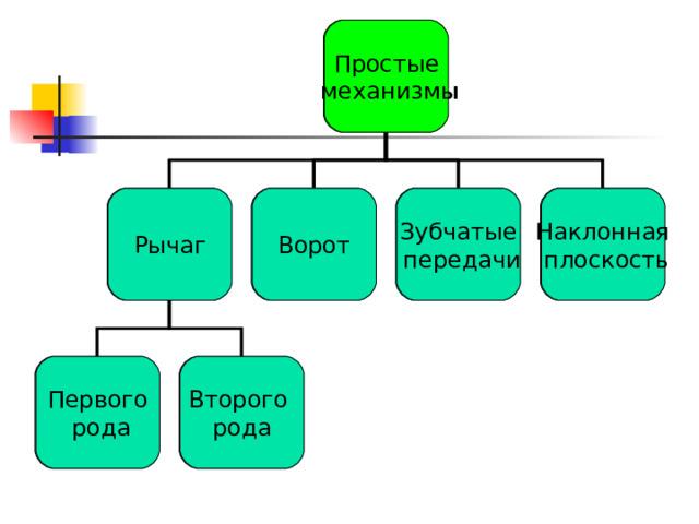 Простые  механизмы Простые  механизмы Зубчатые  передачи Ворот Рычаг Рычаг Ворот Наклонная  плоскость Зубчатые  передачи Наклонная  плоскость Второго рода Первого  рода Первого  рода Второго рода