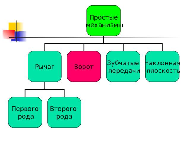 Простые  механизмы Рычаг Ворот Зубчатые  передачи Наклонная  плоскость Первого  рода Второго рода